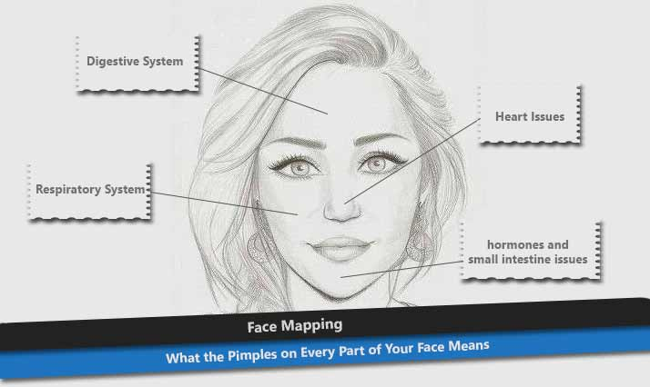 Face Mapping Pimples